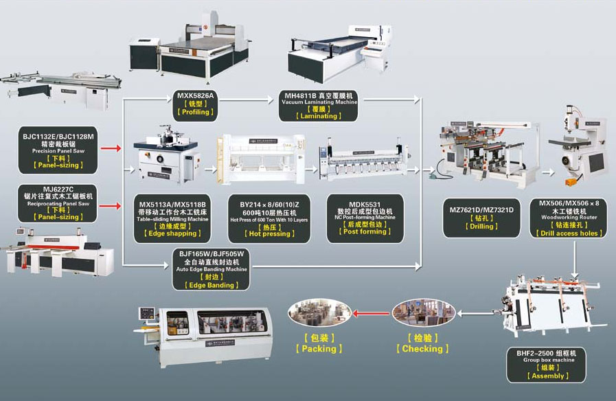Panel furniture production line diagram-Woodworking machinery|Motors ...